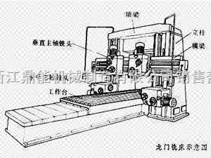 各种大型机床零件的加工与制造